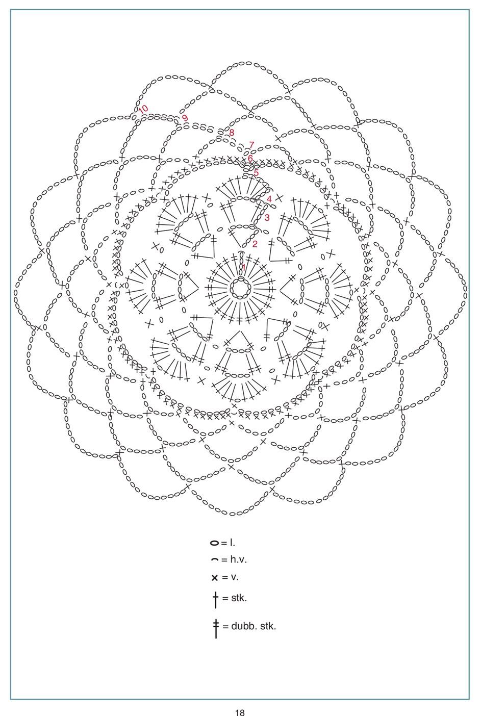 patroon deel 2